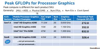 Intel Launching 17 Broadwell U 14nm Processors At Ces 2015