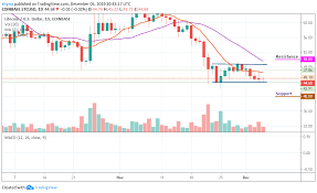 Ltc Usd Breaks The Downtrend Maintains The Price Around 44