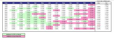 Us Savings Bonds Value Chart Savings Bonds Vs Bank Savings Accounts My Money Blog
