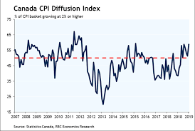 Canadian Inflation Trends Still Stable In September Action