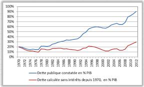 """Résultat de recherche d'images pour """"courbe de la croissance en france depuis 1950"""""""