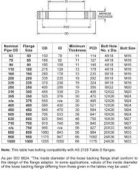 Table D Flange Chart As Nzs 4331 1 Australian Flange Manufacturer Australian