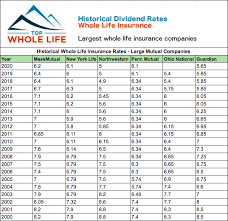Fifth third bank, indiana, trustee for the american united life group insurance trust for the business and professional service industry (hereinafter called the group policyholder) Find Top 7 Whole Life Insurance Companies For Cash Value