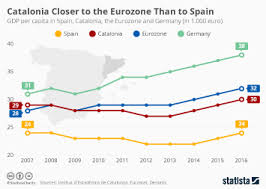 Chart Catalonia Closer To The Eurozone Than To Spain Statista