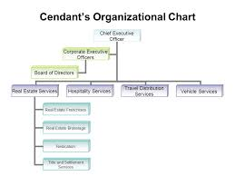 Cendant Corporation Real Estate Division Company Overview