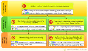 Learning And Growth Perspective Of The Balanced Scorecard Bsc Designer