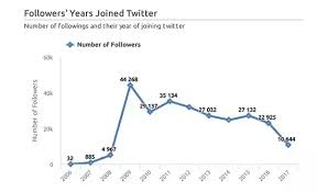 Is There A Free Way To Track Follower Growth Over Time On