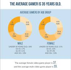 Videogame Statistics 2017 Esa Essential Facts About The Computer And Video Game Industry