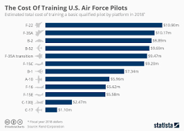 Air Force Basic Pay Chart 2015 Chart The Cost Of Training U S Air Force Pilots Statista