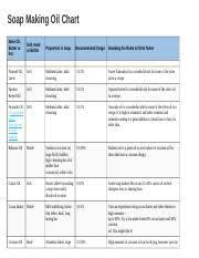 Soap Making Oil Chart Docx Soap Making Oil Chart Base Oil