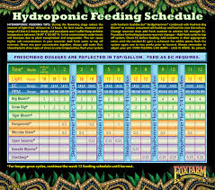 House And Garden 8 Week Feed Chart Feed Charts Urbanrootstampa