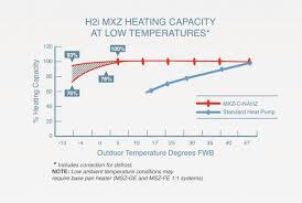 Hyper Chart Mitsubishi Multi Zone Buyers Guide Ductless Heating