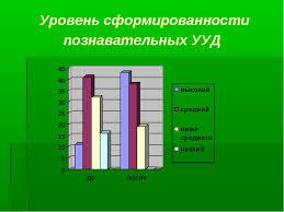 Формирование познавательных учебных универсальных действий младших  слайда 18 Уровень сформированности познавательных УУД