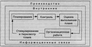 Реферат Сущность и назначение управленческого учета  Сущность и назначение управленческого учета