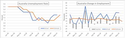 Australia Unemployment Rate Chart Australian Dollar Eyes Jobs Data Rba Rate Cut Bets