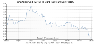 Eur Usd Historical Chart Ghanaian Cedi Ghs To Euro Eur Exchange Rates History Fx