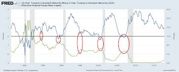 The Significance Of A Flattening Yield Curve And How To