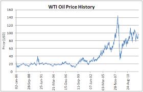 79 Unfolded Historical Chart Of Oil