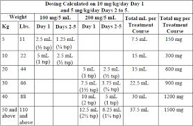 Pediatric Antibiotic Dosing Chart Bactrim Suspension Dosing Pediatrics