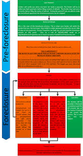 California Foreclosure Process Arcane Properties