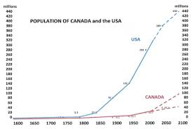 Canada Population Growth Chart Tripling Canadas Population Over The Next 80 Years Hugh