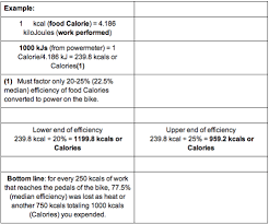 Kilojoules Exercise Chart How Accurate Is That Calorie Reading Trainingpeaks