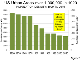 Issues Of The 1920s Cause Effect Chart Observations On Urbanization 1920 2010 Newgeography Com