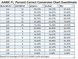 I Was Neurotic Enough To Make An Aamc Fl Conversion Chart