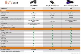 Fire Tv Comparison Chart Amazon Announces New Fire Tv Stick As Fire Phone Flames Out