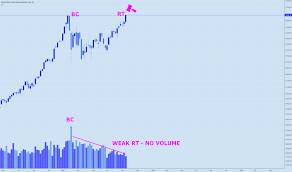 Dow Jones Quote Impressive Dow Jones Index Chart DJI Quote TradingView
