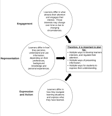 Learner Variability And Universal Design For Learning Utilizing The Universal Design For Learning Framework In
