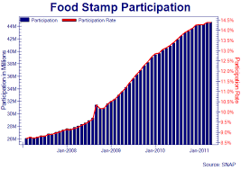 Food Stamp Chart Chart The Rise Of Food Stamps The Atlantic