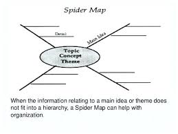 Vocabulary Word Concept Map Template. Word Process Map Template Free ...