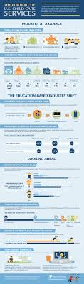silver addy reg award winner non traditional advertising mdg develops an educational infographic for kiddie academy mdg advertising marketing news and trends portrait of us childcare services