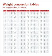 1 Rep Max Weight Lifting Percentage Chart