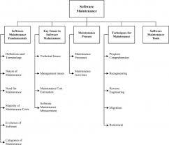 Corrective Maintenance Process Flow Chart Chapter 5 Software Maintenance Swebok