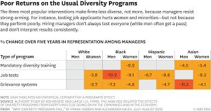 why diversity programs fail r1607c dobbin diversity a png
