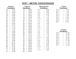 Height Feet To Inches Conversion Table Metric Conversion