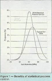 Soil Compaction Chart Public Roads Soil Stiffness Gauge For Soil Compaction