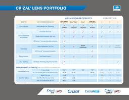 Crizal Availability Chart 2018 Essilor Christian Stewart Design