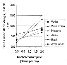 Relationship Of Alcohol Use To Delinquency And Illicit Drug Use In