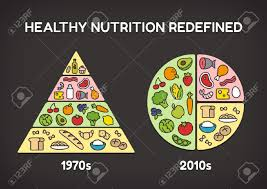 Food Comparison Chart Healthy Diet Infographics Comparison Of The Classic Food Pyramid