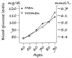 Glucose Mmol L To Mg Dl Chart Why Your Blood Glucose Levels Matter For Aging Aging Is