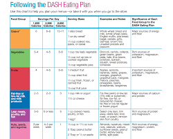 Dash Diet Servings Chart What Is Dash Diet Can It Help With Weight Loss And Better Diet