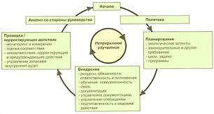 Реферат Принципы внедрения экологического менеджмента на  Принципы внедрения экологического менеджмента на предприятиях легкой промышленности