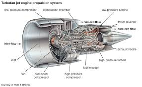 why do jet engines have a tail cone behind them quora a simple tail cone fixes all of that