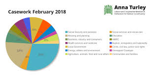 Pension Credit Entitlement Chart February 2018 Casework Update Anna Turley