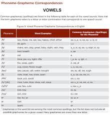 Phonemes And Graphemes Chart Common Core Phoneme Grapheme Chart Vowels Phonics