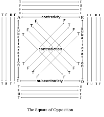 Logic Syllabus The Square Of Opposition