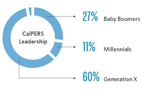 Calpers 2 At 60 Chart Succession Plan 2018 22 Calpers